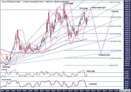 Cocoa Commodity Chart Cocoa Commodity Price Technical Outlook The Market Oracle