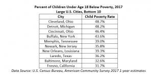 Cleveland Is Dead Last In Child Poverty The Center For