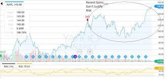 Apple Stock Sell Signal? - Apple Inc. (NASDAQ:AAPL) | Seeking Alpha