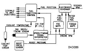 cat 3176 ecm related keywords suggestions cat 3176 ecm long cat 3406e ecm wiring harness diagram moreover 3176 engine as well