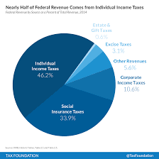 How The Government Spends Your Tax Dollars Tax Foundation