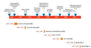 Examples Of Company History Timelines – Msdoti69