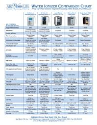 Air Cleaner Comparison Chart Aqua Ionizer Deluxe 7 0 Air Water Life 7 Plate