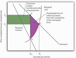 economics extended essay oligopoly term paper academic writing service we have a non collusive oligopoly a high degree of interdependence among firms