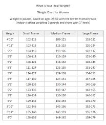 Average Female Body Weight Chart Ideal Body Weight Chart For Women Weight Charts For Women