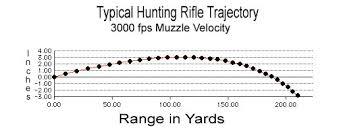 Bullet Trajectory Chart Bullet Trajectory