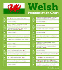 This article is an introduction to the international phonetic alphabet (ipa) as it is used to denote pronunciation of english words. Learn How To Pronounce Welsh Words Familysearch