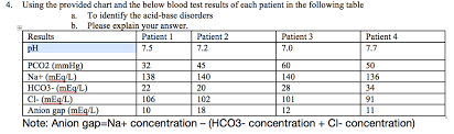 Solved 4 Using The Provided Chart And The Below Blood Te