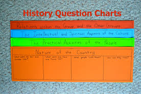 Montessori Elementary Charts What Did We Do All Day Montessori Elementary History