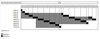 Round Robin Scheduling Wikipedia