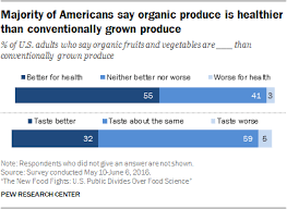 Organic Vs Conventional Foods Chart Americans Views About And Consumption Of Organic Foods