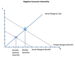 Negative Externality Graph Externalities Of Automobiles Wikipedia