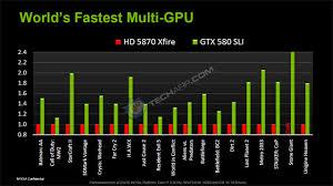 Tech Arp Nvidia Geforce Gtx 580 Tech Report