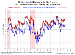Low Income Chart California 2016 June 2018 Median Household Income Seeking Alpha