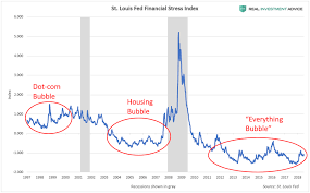 Economic Bubble Chart Heres The Proof That U S Stocks Are Experiencing A Massive