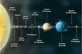 words essay planets and solar system