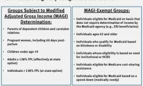 Texas Medicaid Eligibility Chart Medicaid Eligibility Income Chart Inspirational 15 Awesome