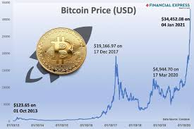 Complete a bitcoin trade in just under 5 minutes. The Dizzy Bitcoin Price Rise Time To Get Rich Quick Or Get Out The Financial Express