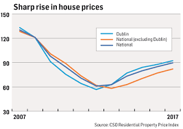 Is There Another Property Bubble The Housing Market In 4 Charts