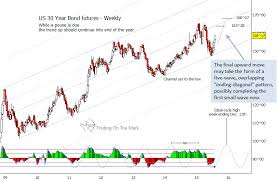Us T Bond Futures Charts Best Picture Of Chart Anyimage Org