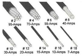 Direct Burial Wire Size Chart Copper Wire Resistance And Voltage Drop And Conductor Size