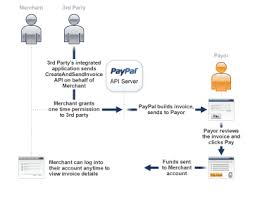 service call invoice getting started with the invoicing service api paypal developer