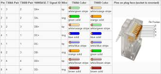 cat5e cable wiring standard cat 5e pin assignment cat 5 throughout Cat 5 E Wiring Diagram convert single cat5e phone connection into ethernet phone inside jack wiring diagram cat5e wiring diagrams