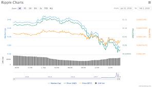 Coin Market Cap Ripple Xrp Usd Live Jb Design Remodeling