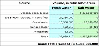 1a Worldwide Water Distribution