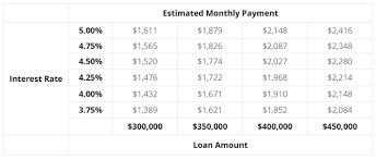 Monthly Principal And Interest Rate Chart Take Advantage Of Low Interest Rates To Get More Home For Less