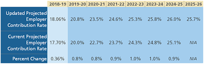 New Employer Contribution Rates Projected As Calpers Board