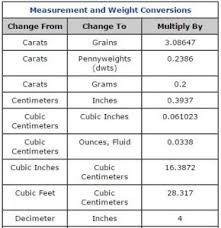 Grain Weight Conversion Chart Measurement Charts Weight Conversions Esslinger Com