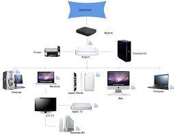 home networking basics k&w audio home network diagram software at Basic Home Network Diagram