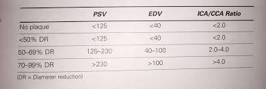 Diameter Reduction Ica Cca Ratios Vascular Ultrasound