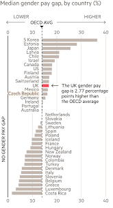 Pay Gap Chart Gender Pay Gap How Women Are Short Changed In The Uk