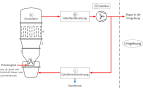 Granulation Process Flow Chart Pictures A Matter Of Gas Flow Management