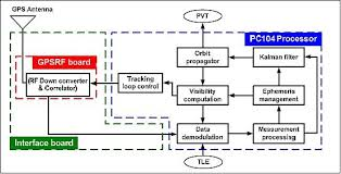 block diagram of gps the wiring diagram block diagram of gps wiring diagram block diagram