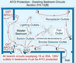 code quandaries stumped by the code q do you have to use an afci branch circuit wiring for smoke detectors located in dwelling unit bedrooms