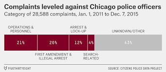 How To Predict Bad Cops In Chicago Fivethirtyeight