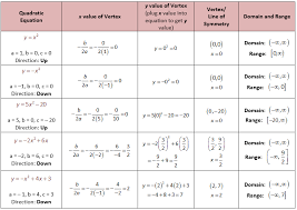 how to get vertex from quadratic in standard form examples
