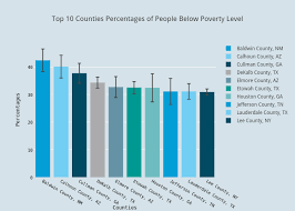 Texas Poverty Level Chart Top 10 Counties Percentages Of People Below Poverty Level