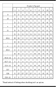 3 To 2 Blackjack Payout Chart Greg Badross Winning At Blackjack Guide