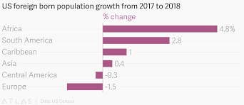 South America Population Chart Us Foreign Born Population Growth From 2017 To 2018