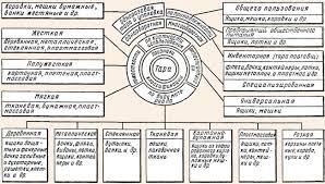 Организация тарного хозяйства Классификация тары