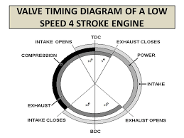 valve timing diagram of four stroke engines ppt 9 valve timing diagram of a low speed 4 stroke engine