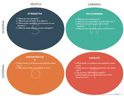 swot analysis vs pest analysis and when to use them swot analysis template available at creately