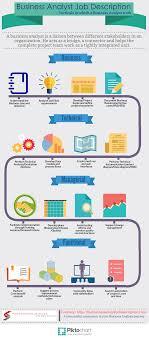 Business Analyst Job Description An infographic detailing the 'Business Analyst Job Description 1