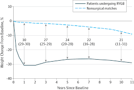 differences in estimated weight changes among patients undergoing roux en y gastric byp