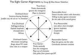 Rpg Stats Chart Gm Question 156 Using This Chart What Is The Alignment Of