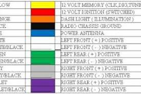 pioneer car audio wire color code wiring diagram wiring diagram color codes automotive at Color Code Wiring Diagram